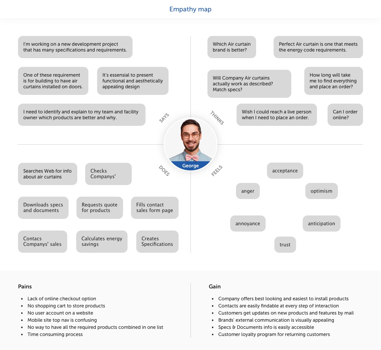 Empathy map UX process